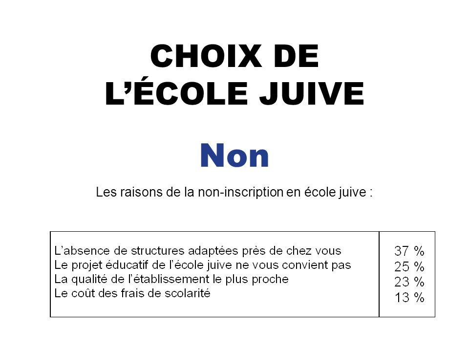 CHOIX DE LÉCOLE JUIVE Non Les raisons de la non-inscription en école juive :