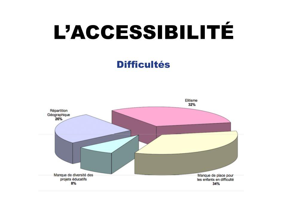 LACCESSIBILITÉ Difficultés