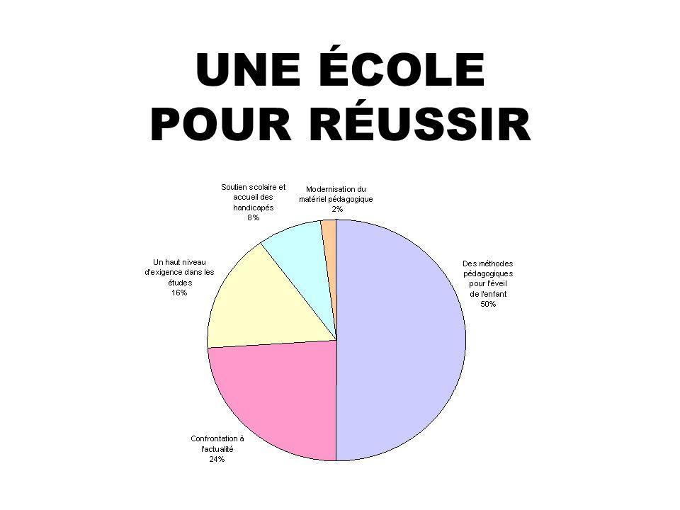 UNE ÉCOLE POUR RÉUSSIR