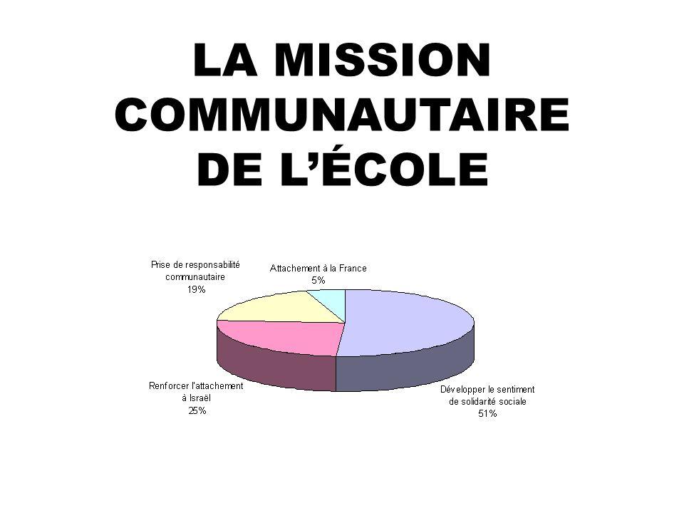LA MISSION COMMUNAUTAIRE DE LÉCOLE