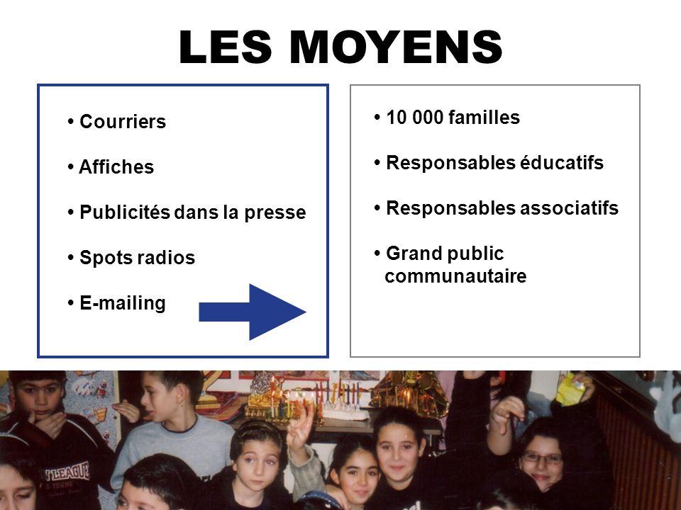 LES MOYENS Courriers Affiches Publicités dans la presse Spots radios E-mailing 10 000 familles Responsables éducatifs Responsables associatifs Grand public communautaire