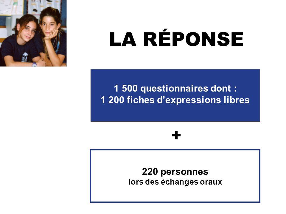 LA RÉPONSE 1 500 questionnaires dont : 1 200 fiches dexpressions libres 220 personnes lors des échanges oraux +