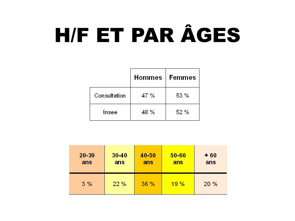 H/F ET PAR ÂGES