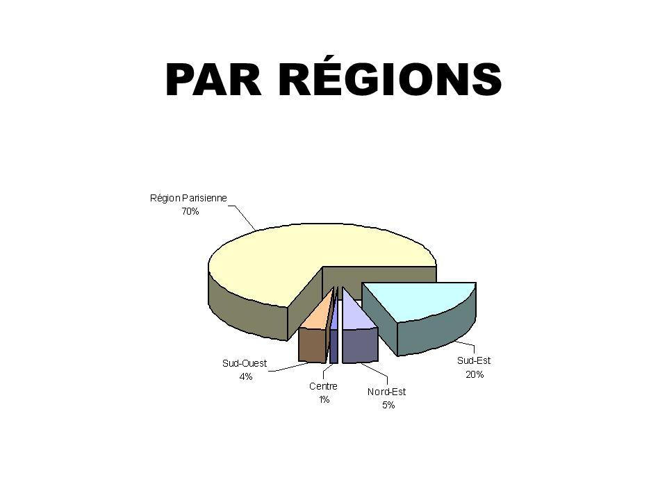 PAR RÉGIONS