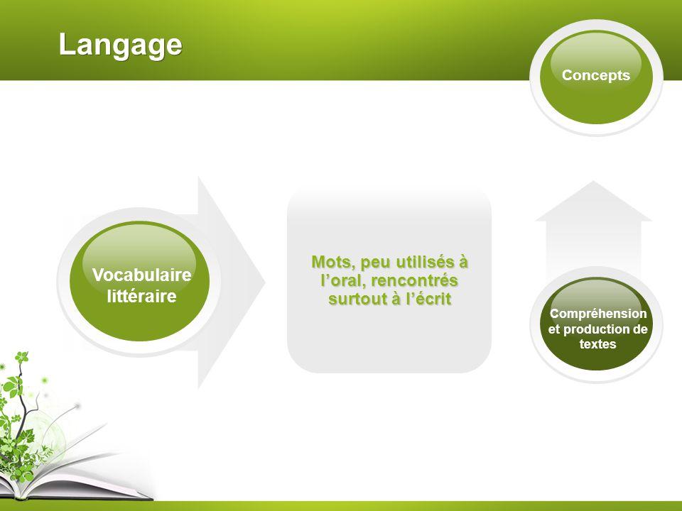 Langage Concepts Vocabulaire littéraire Mots, peu utilisés à loral, rencontrés surtout à lécrit Compréhension et production de textes