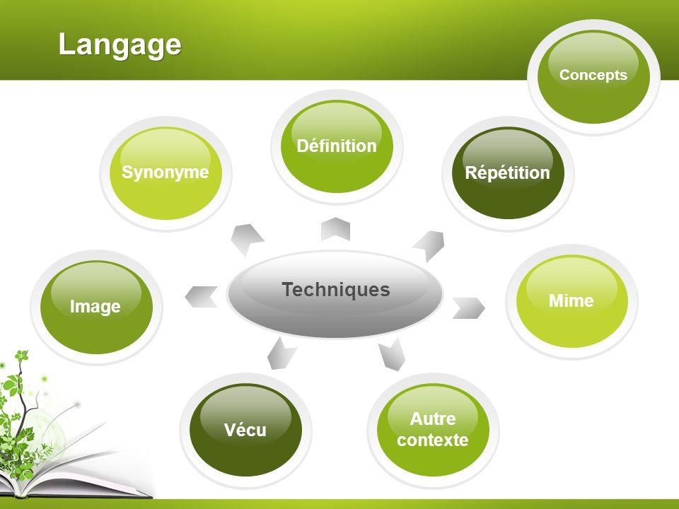 Langage Concepts Techniques Image Répétition Synonyme Définition Mime Autre contexte Vécu