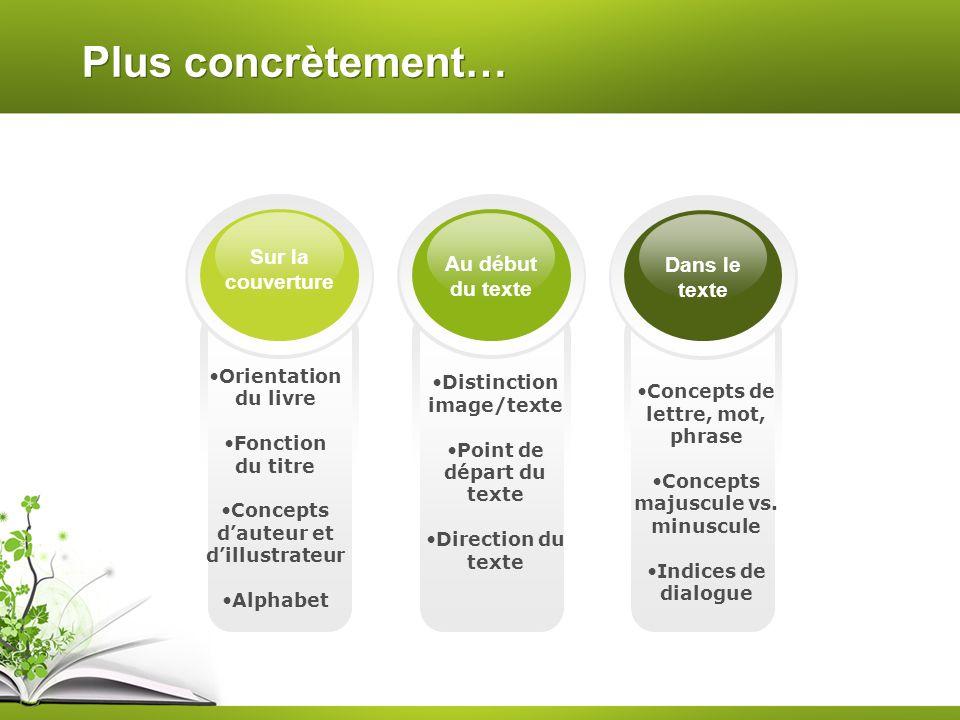 Plus concrètement… Distinction image/texte Point de départ du texte Direction du texte Orientation du livre Fonction du titre Concepts dauteur et dill