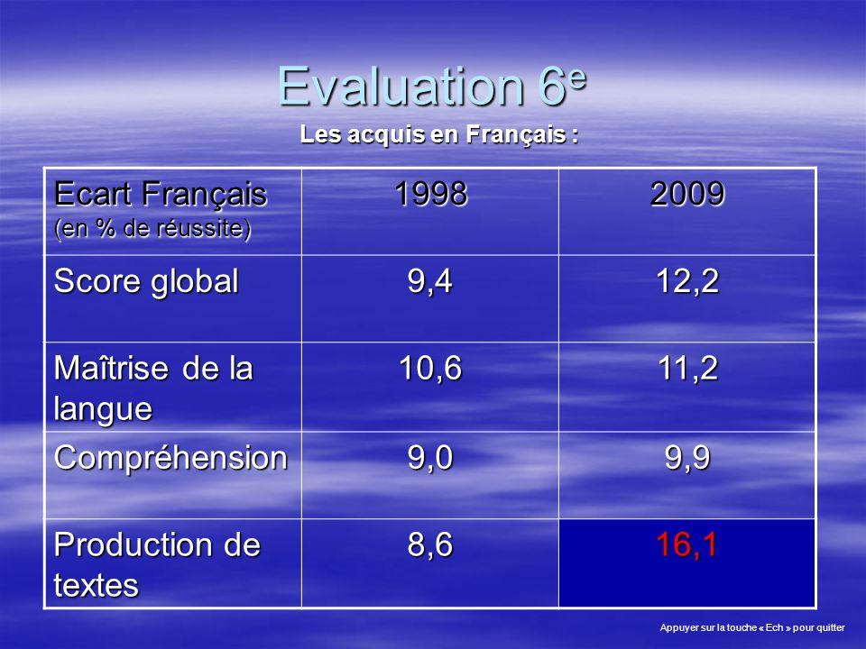 Evaluation 6 e Les acquis en Français : Ecart Français (en % de réussite) 19982009 Score global 9,412,2 Maîtrise de la langue 10,611,2 Compréhension9,09,9 Production de textes 8,616,1 Appuyer sur la touche « Ech » pour quitter