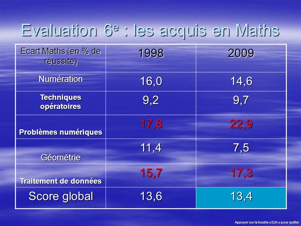 Evaluation 6 e : les acquis en Maths Ecart Maths (en % de réussite) 19982009 Numération16,014,6 Techniques opératoires 9,29,7 Problèmes numériques 17,822,9 Géométrie11,47,5 Traitement de données 15,717,3 Score global 13,613,4 Appuyer sur la touche « Ech » pour quitter