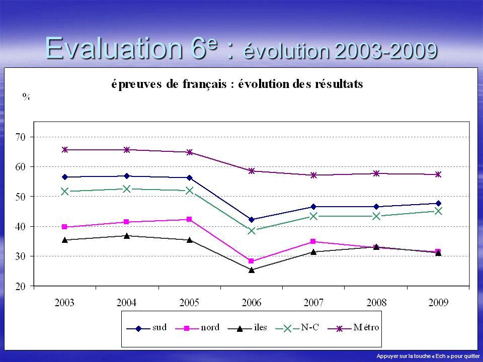 Evaluation 6 e : évolution 2003-2009 Appuyer sur la touche « Ech » pour quitter