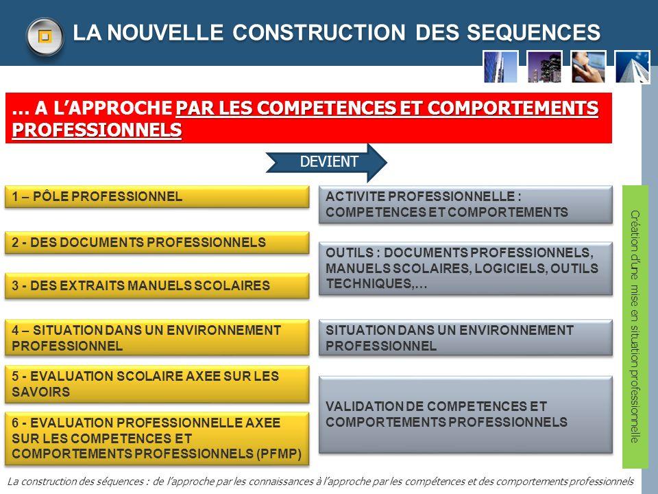 LOGO LA NOUVELLE CONSTRUCTION DES SEQUENCES La construction des séquences : de lapproche par les connaissances à lapproche par les compétences et des comportements professionnels UN ORDONNANCEMENT MODIFIE SITUATION DANS UN ENVIRONNEMENT PROFESSIONNEL VALIDATION DE COMPETENCES ET COMPORTEMENTS PROFESSIONNELS ACTIVITE PROFESSIONNELLE : COMPETENCES ET COMPORTEMENTS Création dune mise en situation professionnelle OUTILS : DOCUMENTS PROFESSIONNELS, MANUELS SCOLAIRES, LOGICIELS, OUTILS TECHNIQUES,… 1 2 3 4