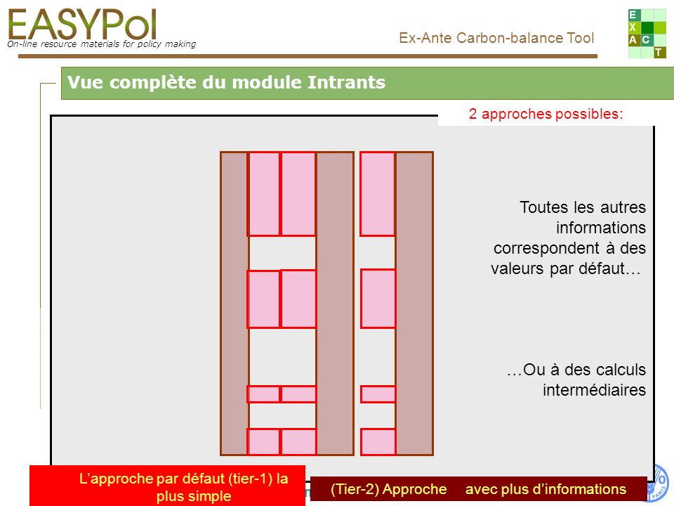 On-line resource materials for policy making Ex-Ante Carbon-balance Tool Food and Agriculture Organization of the United Nations, FAO Toutes les autres informations correspondent à des valeurs par défaut… …Ou à des calculs intermédiaires Vue complète du module Intrants Lapproche par défaut (tier-1) la plus simple (Tier-2) Approche avec plus dinformations 2 approches possibles: