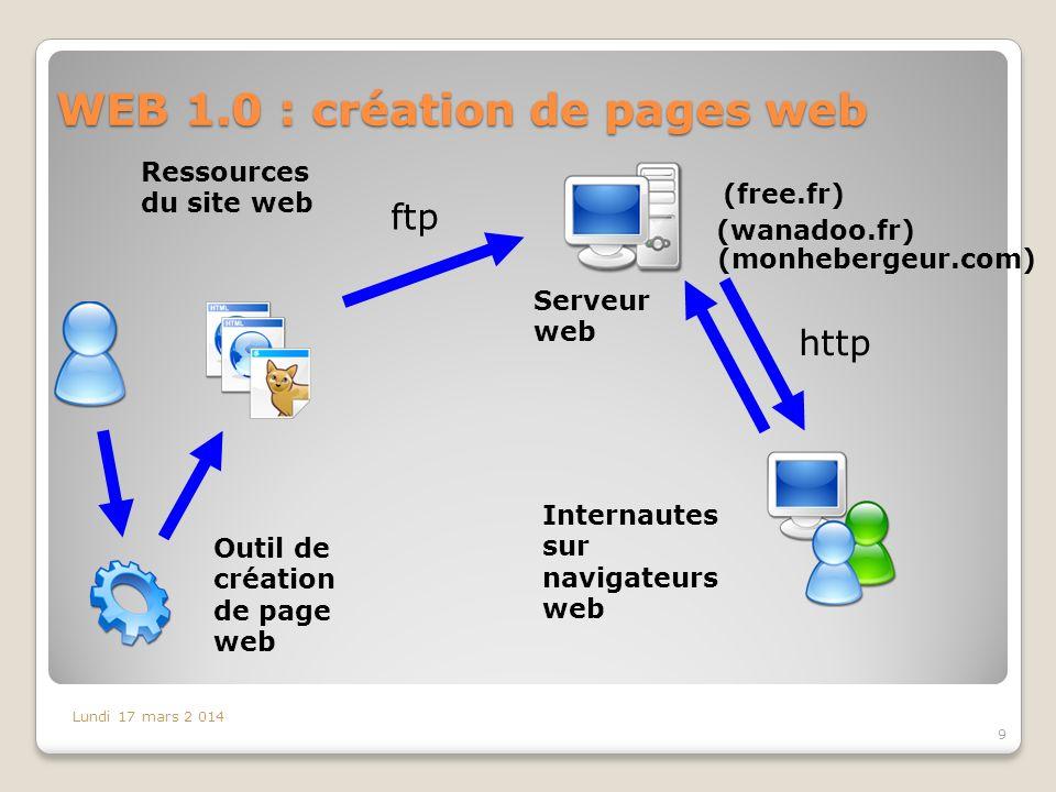 WEB 1.0 : création de pages web Lundi 17 mars 2 014 9 (free.fr) (monhebergeur.com) ftp http Outil de création de page web Ressources du site web Serveur web Internautes sur navigateurs web (wanadoo.fr)