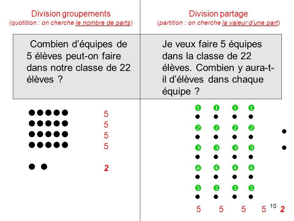 Division groupements (quotition : on cherche le nombre de parts) Combien déquipes de 5 élèves peut-on faire dans notre classe de 22 élèves .