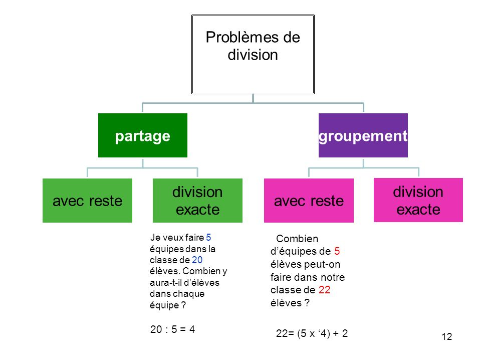 Problèmes de division partage avec reste division exacte groupement avec reste division exacte Combien déquipes de 5 élèves peut-on faire dans notre classe de 22 élèves .