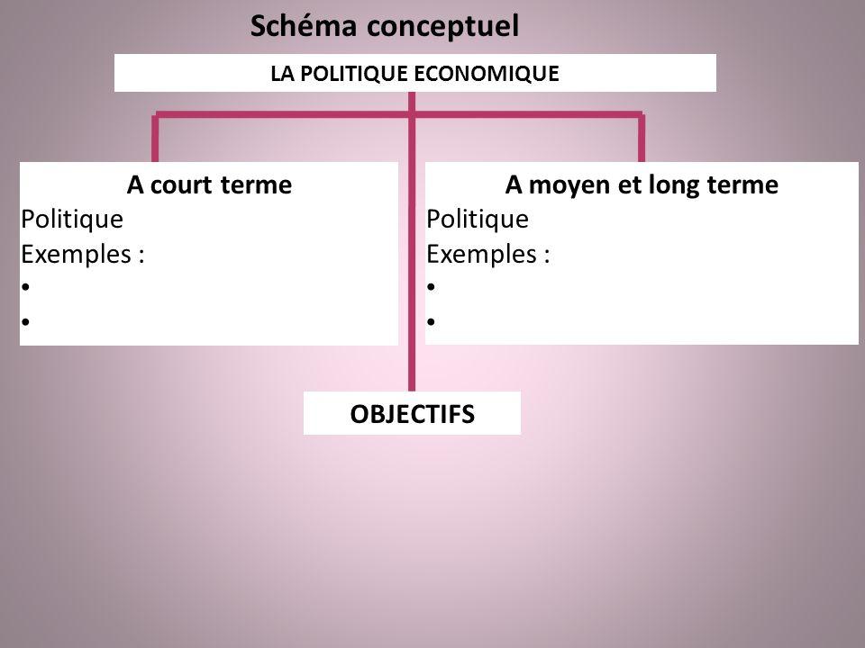 Schéma conceptuel LA POLITIQUE ECONOMIQUE A court terme Politique conjoncturelle Exemples : Politique de relance Politique de stabilisation A moyen et