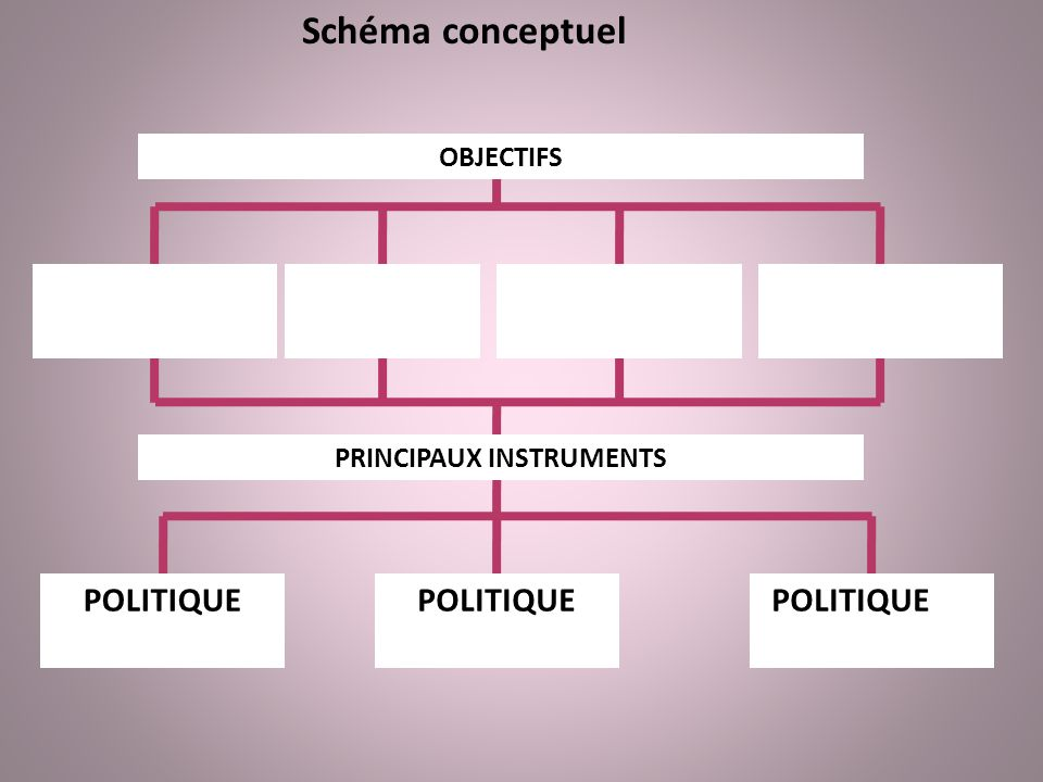 Schéma conceptuel OBJECTIFS La croissance économique Le plein emploi La stabilité des prix Léquilibre extérieur PRINCIPAUX INSTRUMENTS POLITIQUE BUDGE
