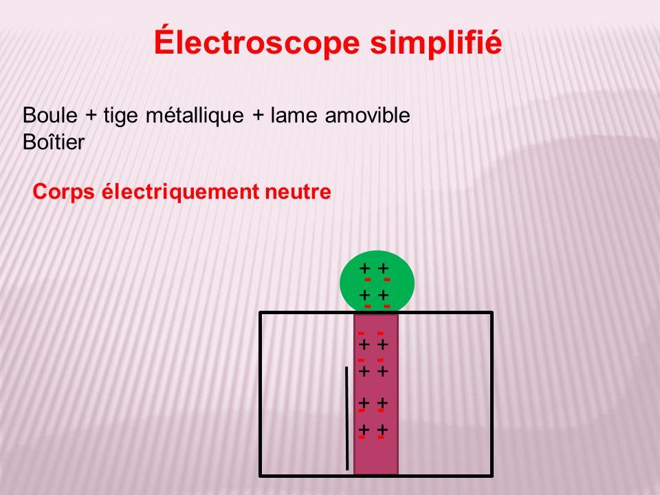 Boule + tige métallique + lame amovible Boîtier Électroscope simplifié + - Corps électriquement neutre - +