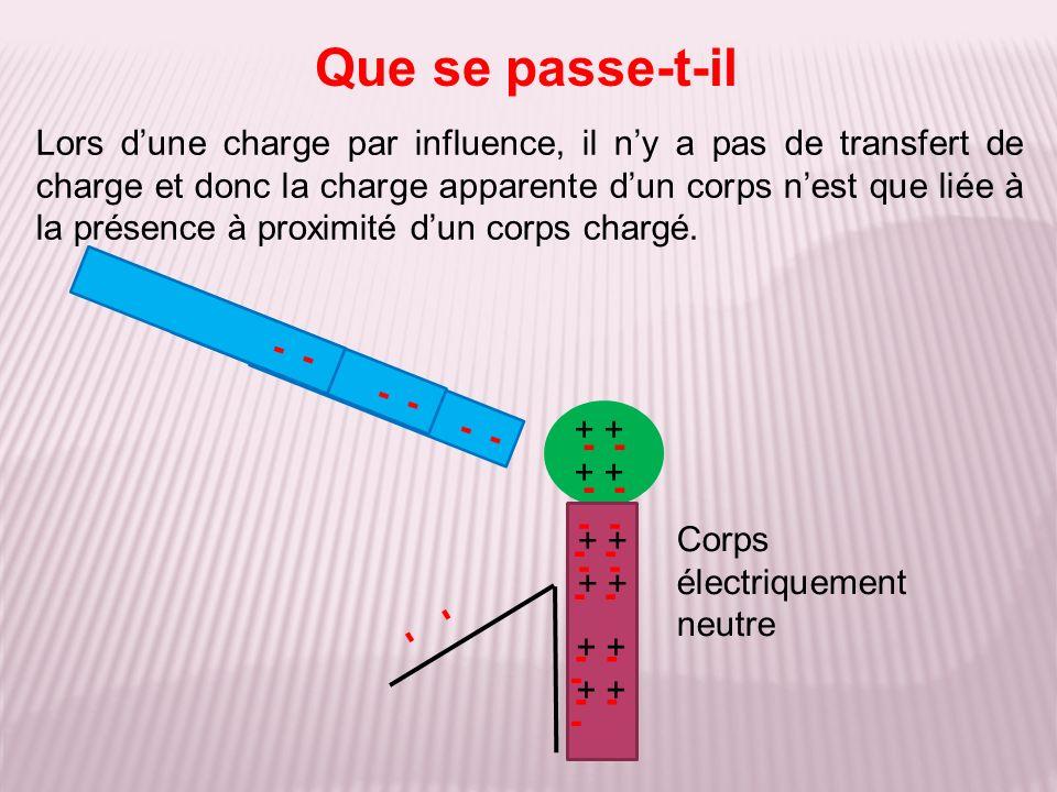 Lors dune charge par influence, il ny a pas de transfert de charge et donc la charge apparente dun corps nest que liée à la présence à proximité dun corps chargé.