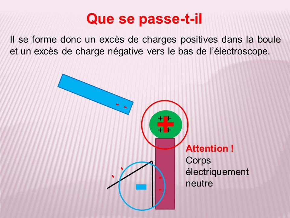 Il se forme donc un excès de charges positives dans la boule et un excès de charge négative vers le bas de lélectroscope. Que se passe-t-il + - Attent