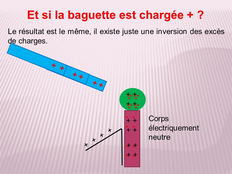 Le résultat est le même, il existe juste une inversion des excès de charges. Et si la baguette est chargée + ? + - + Corps électriquement neutre - +++