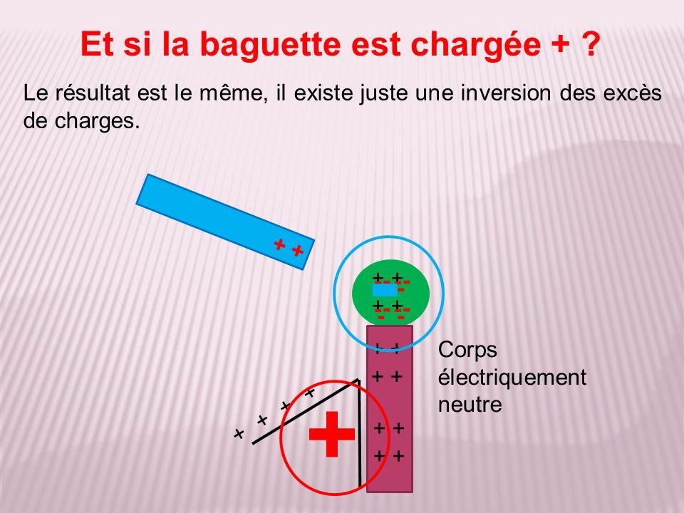 Le résultat est le même, il existe juste une inversion des excès de charges. Et si la baguette est chargée + ? + - + Corps électriquement neutre +++++