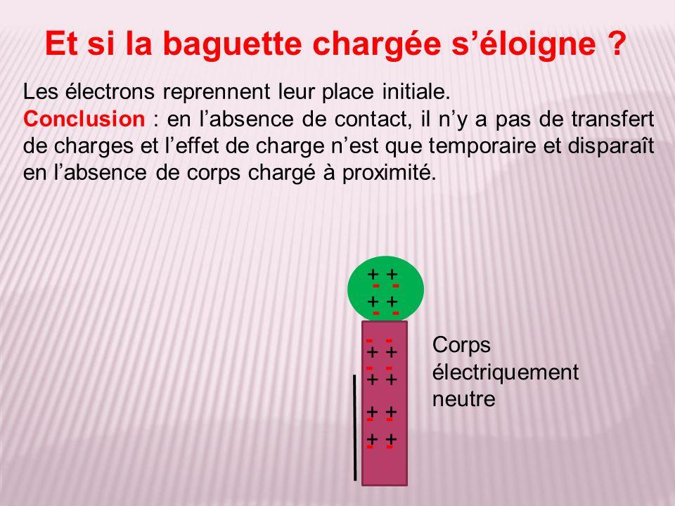 Les électrons reprennent leur place initiale. Conclusion : en labsence de contact, il ny a pas de transfert de charges et leffet de charge nest que te