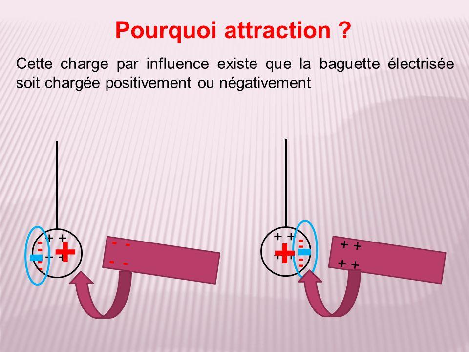 Cette charge par influence existe que la baguette électrisée soit chargée positivement ou négativement Pourquoi attraction ? + ---- - ---- - + + ----