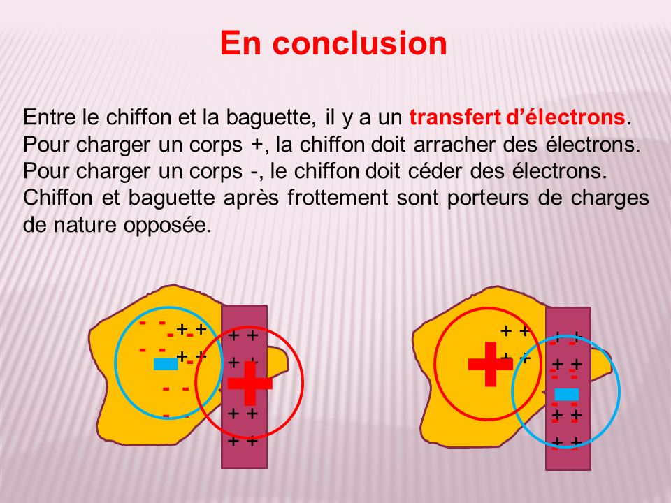 Charge temporaire par influence