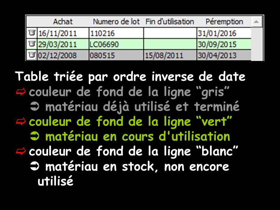 Table triée par ordre inverse de date couleur de fond de la ligne gris matériau déjà utilisé et terminé couleur de fond de la ligne vert matériau en cours d utilisation couleur de fond de la ligne blanc matériau en stock, non encore utilisé