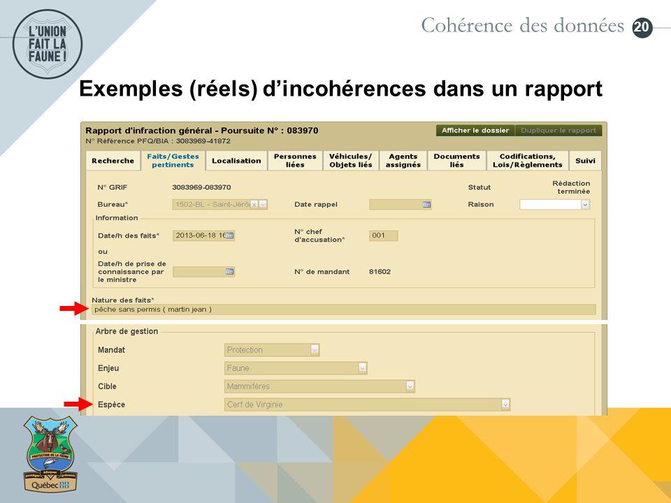 20 Cohérence des données Exemples (réels) dincohérences dans un rapport