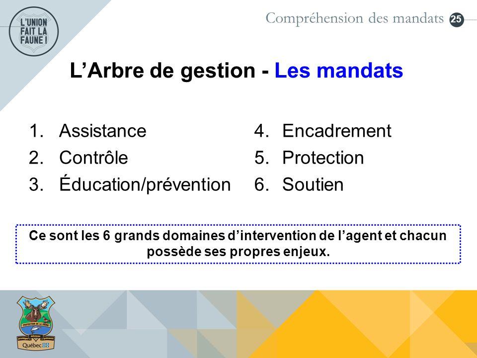 25 LArbre de gestion - Les mandats 1.Assistance 2.Contrôle 3.Éducation/prévention 4.Encadrement 5.Protection 6.Soutien Ce sont les 6 grands domaines d