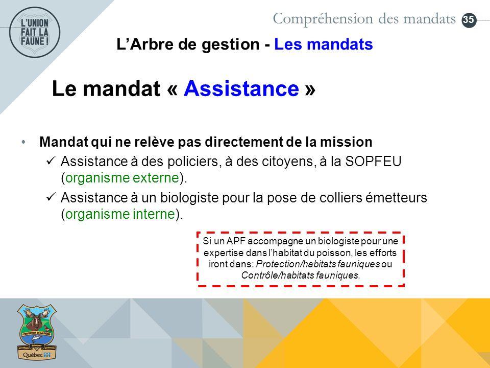 35 Mandat qui ne relève pas directement de la mission Assistance à des policiers, à des citoyens, à la SOPFEU (organisme externe). Assistance à un bio