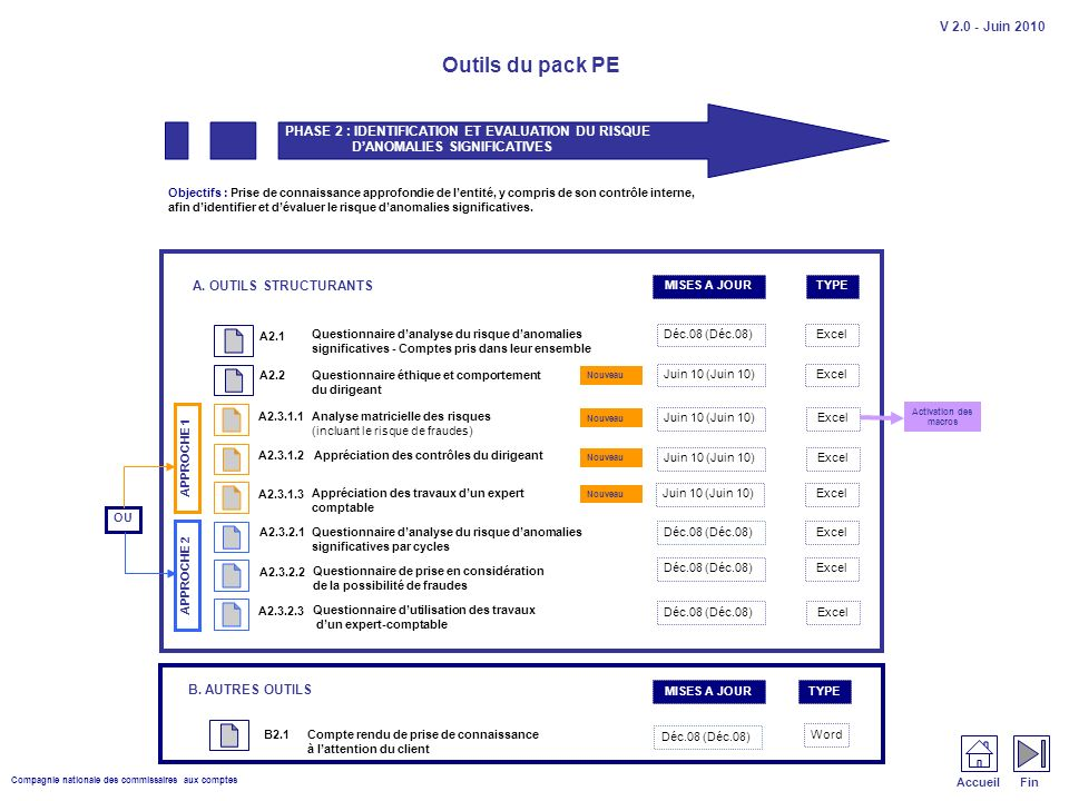 Compagnie nationale des commissaires aux comptes Outils du pack PE V 2.0 - Juin 2010 A.