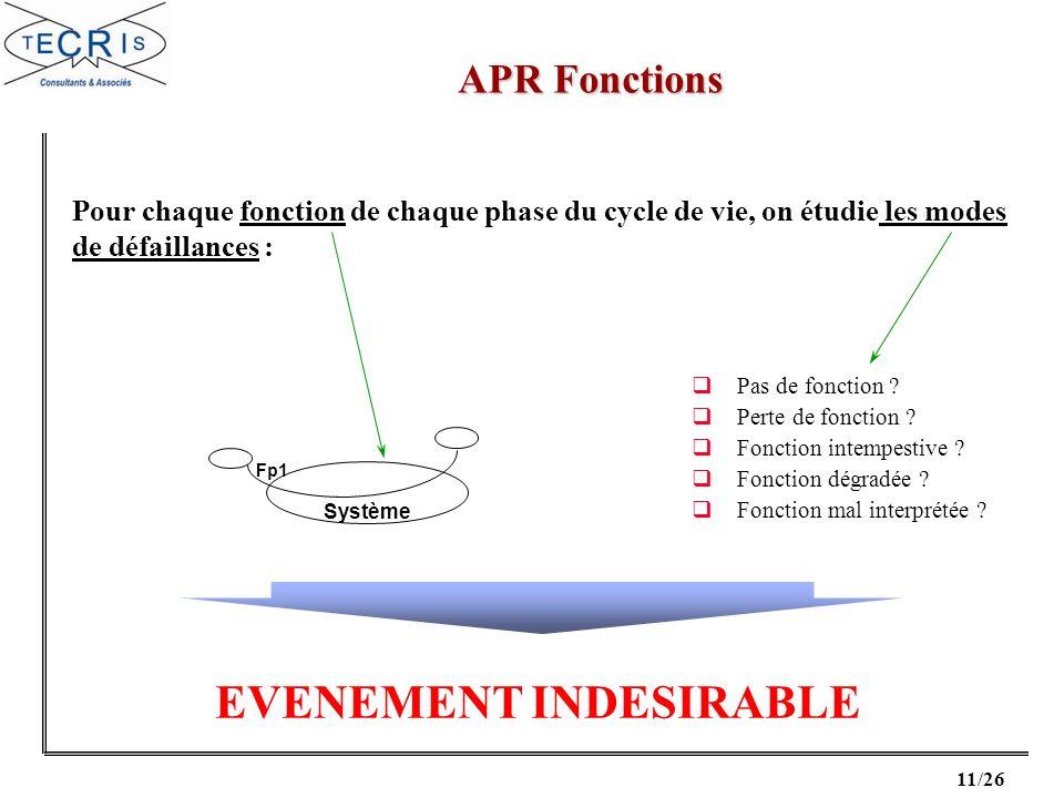 12/26 APR Fonctions Exemple de tableau dAPR Fonctions