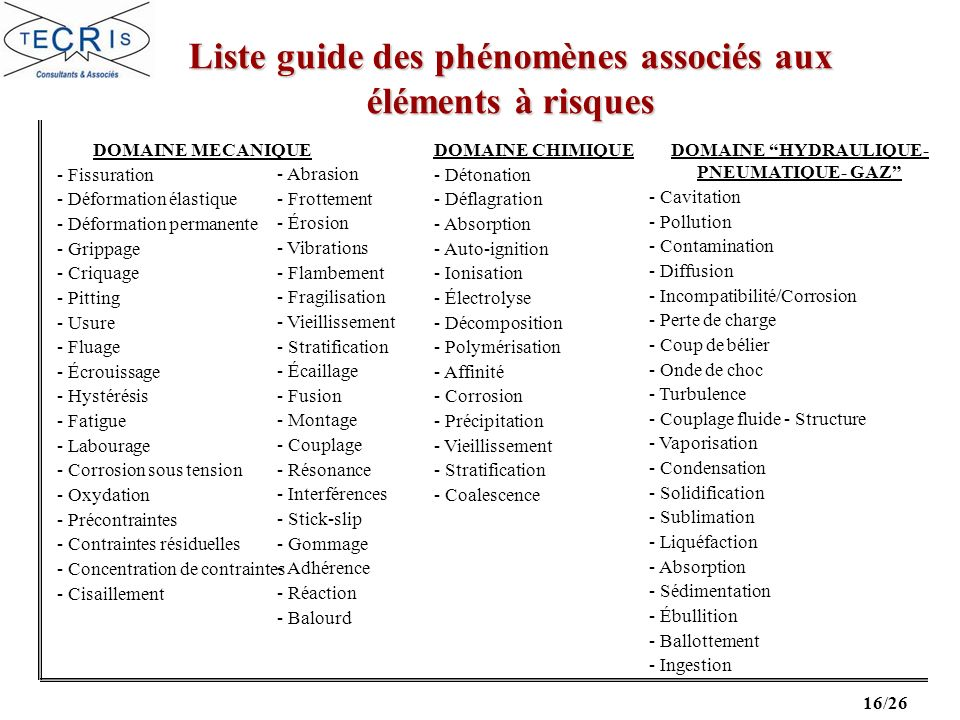16/26 Liste guide des phénomènes associés aux éléments à risques DOMAINE MECANIQUE - Fissuration - Déformation élastique - Déformation permanente - Grippage - Criquage - Pitting - Usure - Fluage - Écrouissage - Hystérésis - Fatigue - Labourage - Corrosion sous tension - Oxydation - Précontraintes - Contraintes résiduelles - Concentration de contraintes - Cisaillement - Abrasion - Frottement - Érosion - Vibrations - Flambement - Fragilisation - Vieillissement - Stratification - Écaillage - Fusion - Montage - Couplage - Résonance - Interférences - Stick-slip - Gommage - Adhérence - Réaction - Balourd DOMAINE HYDRAULIQUE- PNEUMATIQUE- GAZ - Cavitation - Pollution - Contamination - Diffusion - Incompatibilité/Corrosion - Perte de charge - Coup de bélier - Onde de choc - Turbulence - Couplage fluide - Structure - Vaporisation - Condensation - Solidification - Sublimation - Liquéfaction - Absorption - Sédimentation - Ébullition - Ballottement - Ingestion DOMAINE CHIMIQUE - Détonation - Déflagration - Absorption - Auto-ignition - Ionisation - Électrolyse - Décomposition - Polymérisation - Affinité - Corrosion - Précipitation - Vieillissement - Stratification - Coalescence