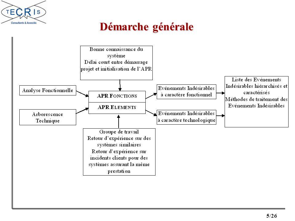 6/26 Déroulement de la méthode Principales étapes : 1)Identification des risques du système (Tableaux dAPR Fonctions / APR Éléments).