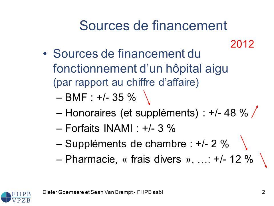 Dieter Goemaere et Sean Van Brempt - FHPB asbl2 Sources de financement Sources de financement du fonctionnement dun hôpital aigu (par rapport au chiffre daffaire) –BMF : +/- 35 % –Honoraires (et suppléments) : +/- 48 % –Forfaits INAMI : +/- 3 % –Suppléments de chambre : +/- 2 % –Pharmacie, « frais divers », …: +/- 12 % 2012