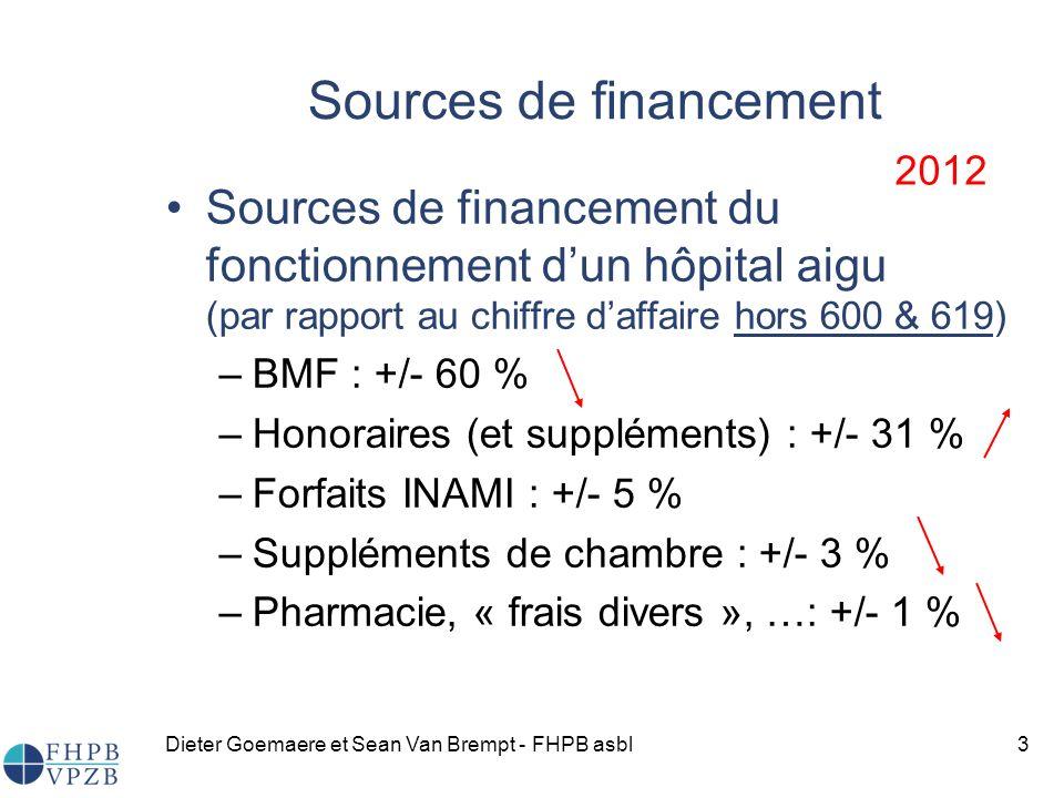 Dieter Goemaere et Sean Van Brempt - FHPB asbl3 Sources de financement du fonctionnement dun hôpital aigu (par rapport au chiffre daffaire hors 600 & 619) –BMF : +/- 60 % –Honoraires (et suppléments) : +/- 31 % –Forfaits INAMI : +/- 5 % –Suppléments de chambre : +/- 3 % –Pharmacie, « frais divers », …: +/- 1 % 2012 Sources de financement