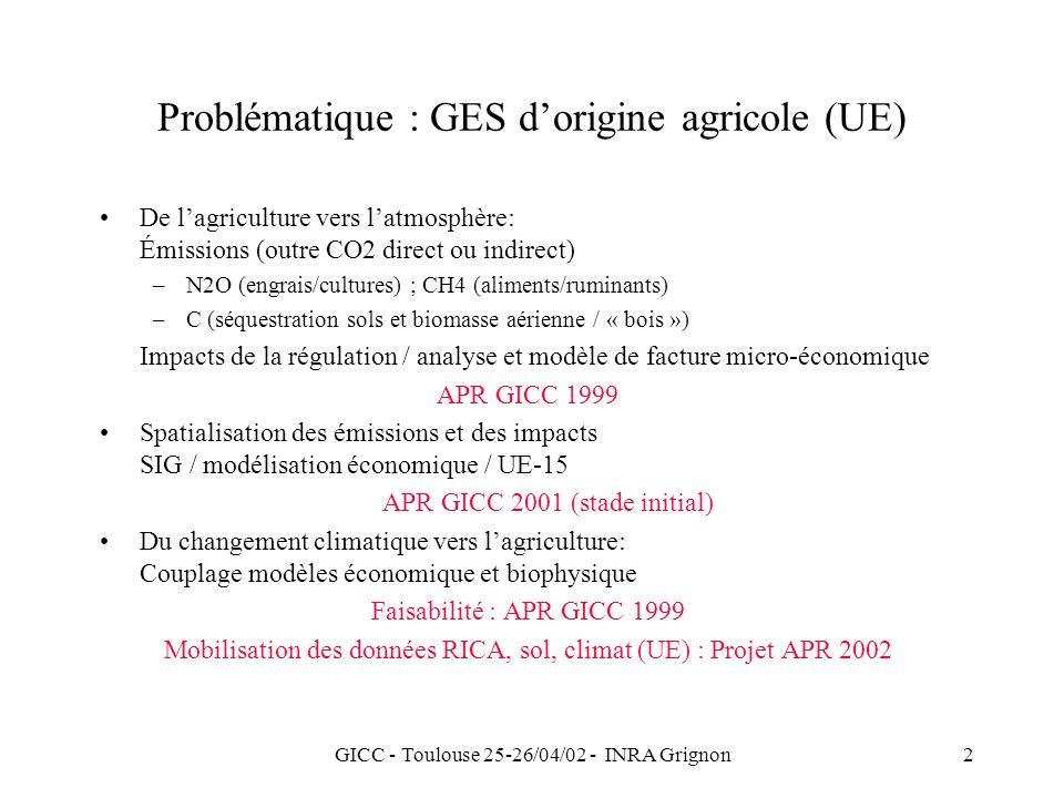 GICC - Toulouse 25-26/04/02 - INRA Grignon2 Problématique : GES dorigine agricole (UE) De lagriculture vers latmosphère: Émissions (outre CO2 direct ou indirect) –N2O (engrais/cultures) ; CH4 (aliments/ruminants) –C (séquestration sols et biomasse aérienne / « bois ») Impacts de la régulation / analyse et modèle de facture micro-économique APR GICC 1999 Spatialisation des émissions et des impacts SIG / modélisation économique / UE-15 APR GICC 2001 (stade initial) Du changement climatique vers lagriculture: Couplage modèles économique et biophysique Faisabilité : APR GICC 1999 Mobilisation des données RICA, sol, climat (UE) : Projet APR 2002