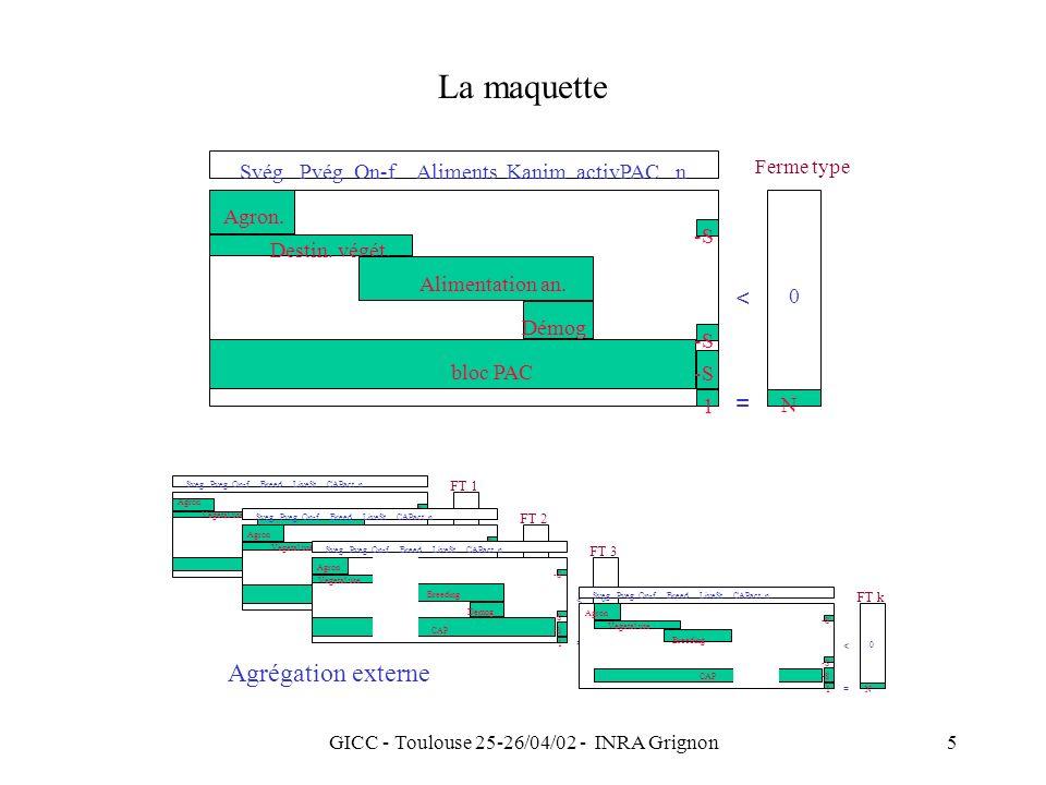 GICC - Toulouse 25-26/04/02 - INRA Grignon16 Analyse duale Autorisation de boiser les jachères fixesPAC 1995 Distribution des coûts marginaux dabattement pour différents niveaux communs de réduction individuelle (%) Modèle UE-12 / RICA 1994 / actualisé (472 groupes types) Coût en / t eq CO2