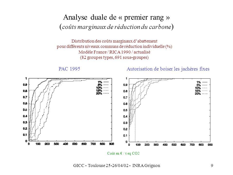 GICC - Toulouse 25-26/04/02 - INRA Grignon9 Analyse duale de « premier rang » ( coûts marginaux de réduction du carbone ) Autorisation de boiser les jachères fixesPAC 1995 Distribution des coûts marginaux dabattement pour différents niveaux communs de réduction individuelle (%) Modèle France / RICA 1990 / actualisé (82 groupes types, 691 sous-groupes) Coût en / t eq CO2