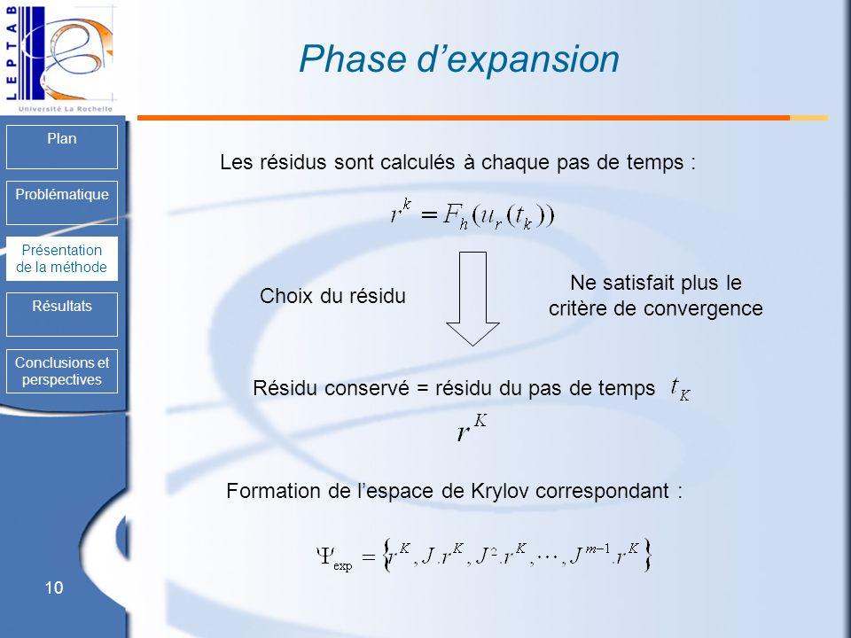 10 Plan Problématique Présentation de la méthode Résultats Conclusions et perspectives Phase dexpansion Les résidus sont calculés à chaque pas de temp
