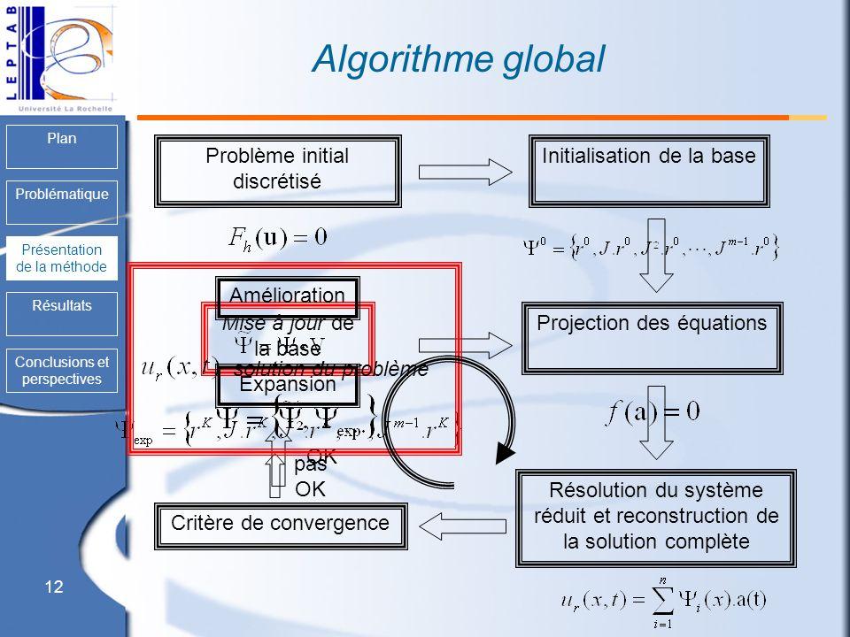 12 Plan Problématique Présentation de la méthode Résultats Conclusions et perspectives Algorithme global Initialisation de la base Présentation de la