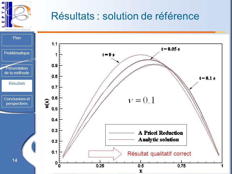 14 Plan Problématique Présentation de la méthode Résultats Conclusions et perspectives Résultats : solution de référence Résultat qualitatif correct R
