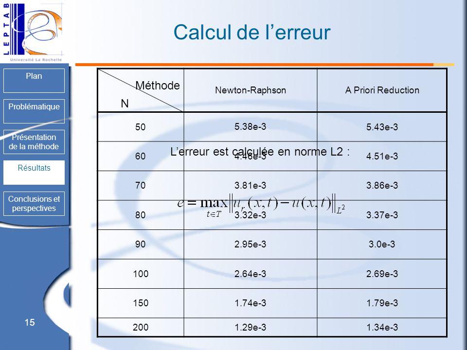 15 Plan Problématique Présentation de la méthode Résultats Conclusions et perspectives Calcul de lerreur Newton-Raphson A Priori Reduction 50 5.38e-3