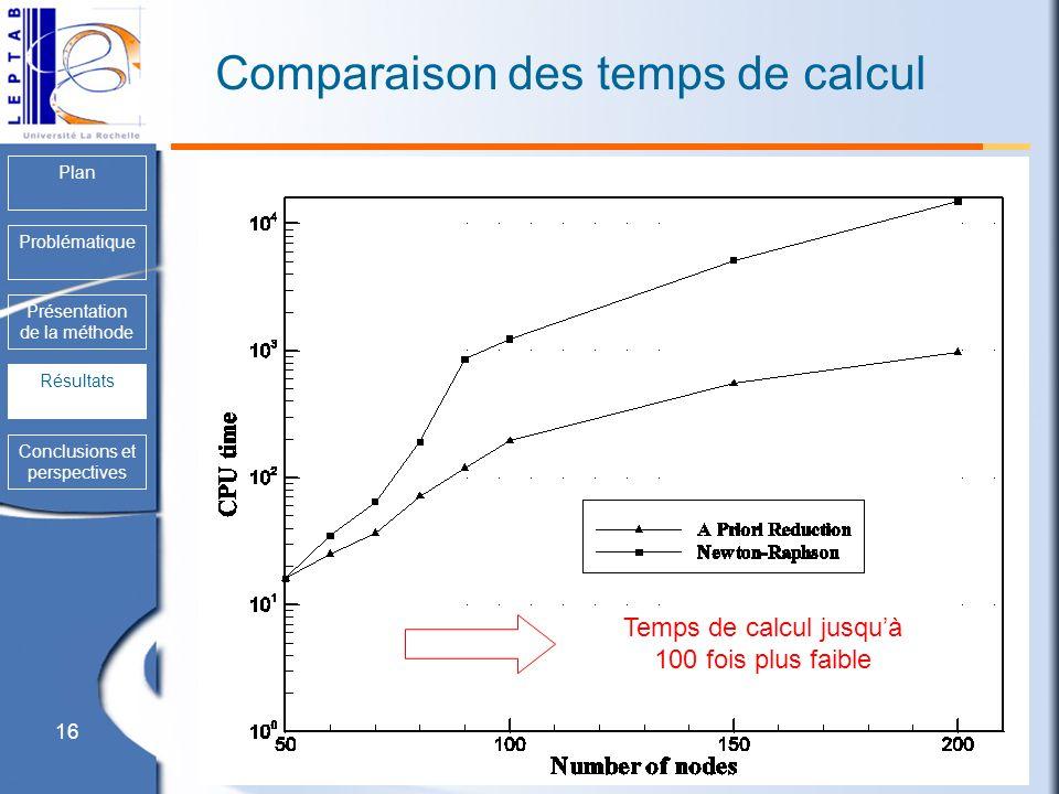 16 Plan Problématique Présentation de la méthode Résultats Conclusions et perspectives Comparaison des temps de calcul Résultats Temps de calcul jusqu