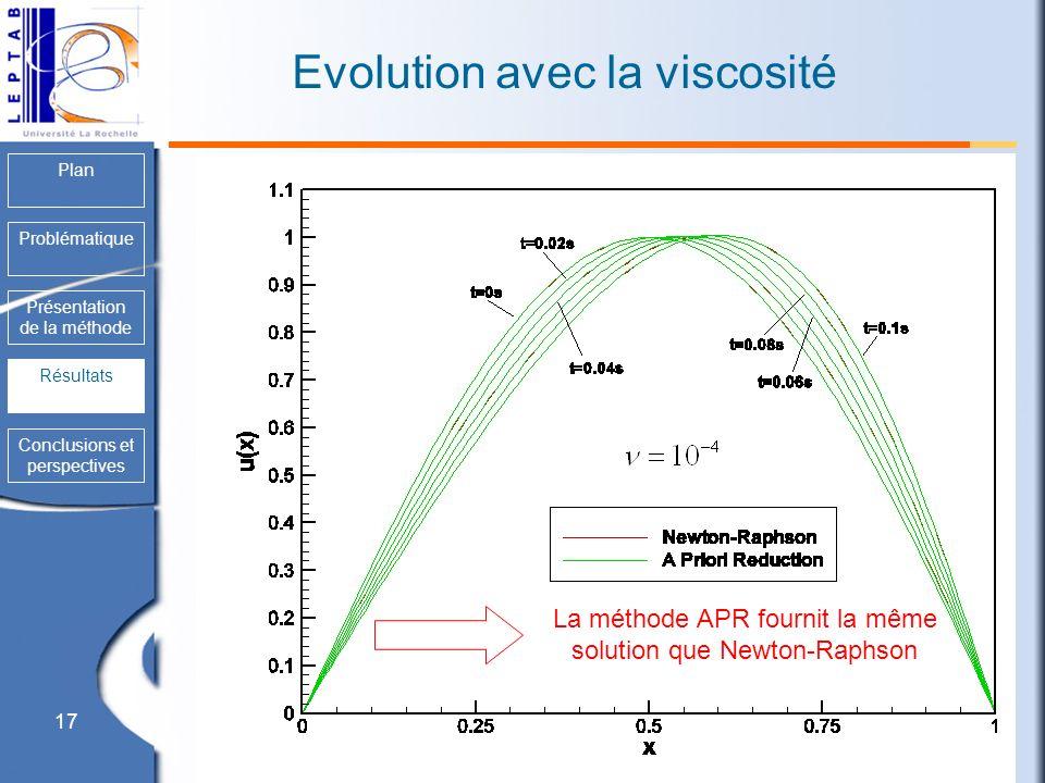 17 Plan Problématique Présentation de la méthode Résultats Conclusions et perspectives Evolution avec la viscosité Résultats La méthode APR fournit la