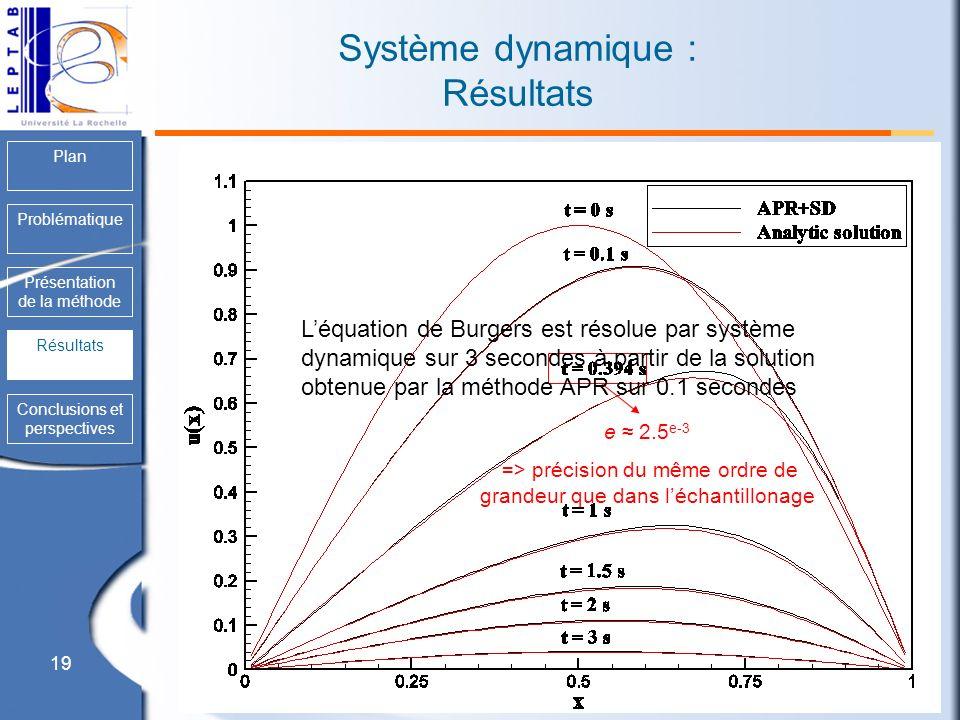 19 Plan Problématique Présentation de la méthode Résultats Conclusions et perspectives Système dynamique : Résultats Résultats e 2.5 e-3 => précision