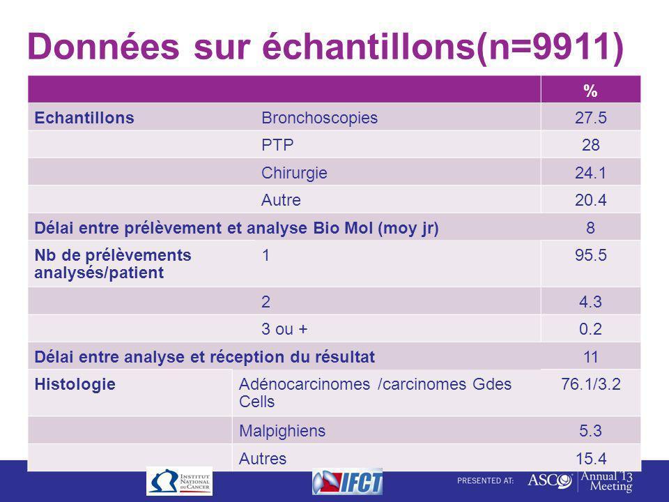 Données sur échantillons(n=9911) % EchantillonsBronchoscopies27.5 PTP28 Chirurgie24.1 Autre20.4 Délai entre prélèvement et analyse Bio Mol (moy jr)8 N